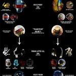 Daft Punk Helmets: A Retrospective